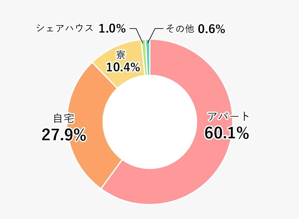 居住形態別の割合(大学・短大合計)の円グラフ 詳細は表