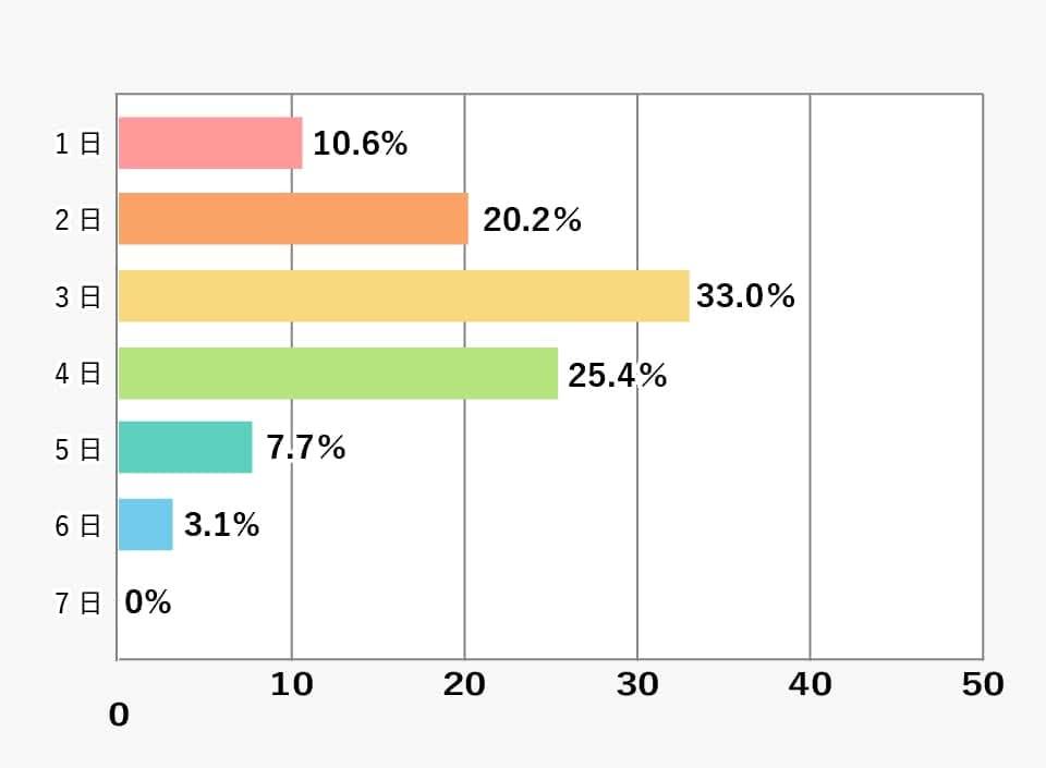 「定期的に」と答えた中での1週間あたりのアルバイト日数(大学・短大合計)の棒グラフ 詳細は表