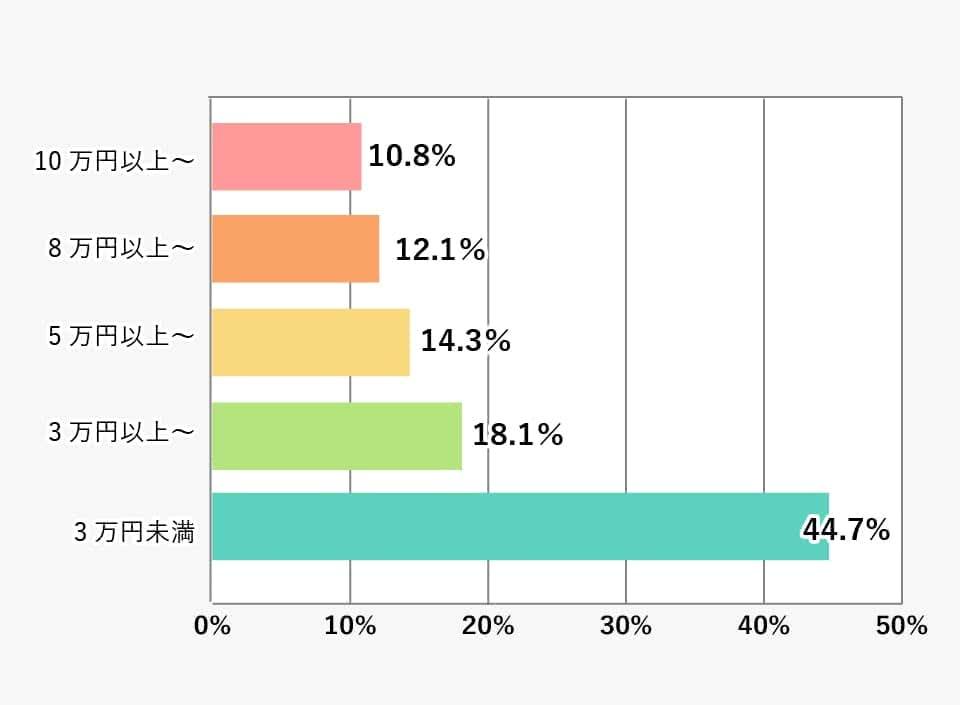 「毎月定額でもらっている」と答えた中での仕送りの金額(大学・短大合計)の棒グラフ 詳細は表