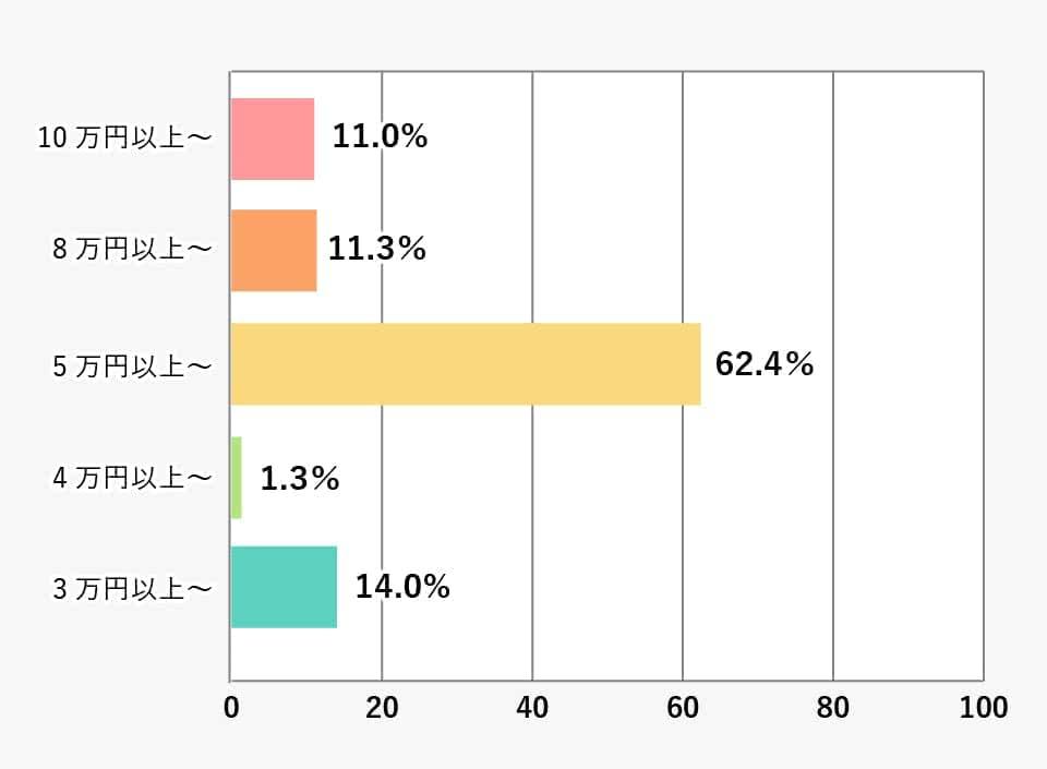 奨学金金額別の割合(大学・短大合計)の棒グラフ 詳細は表