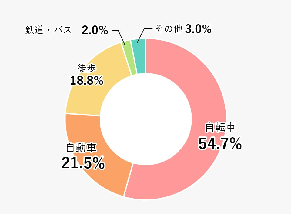 通学手段別の割合(大学・短大合計)の円グラフ 詳細は表