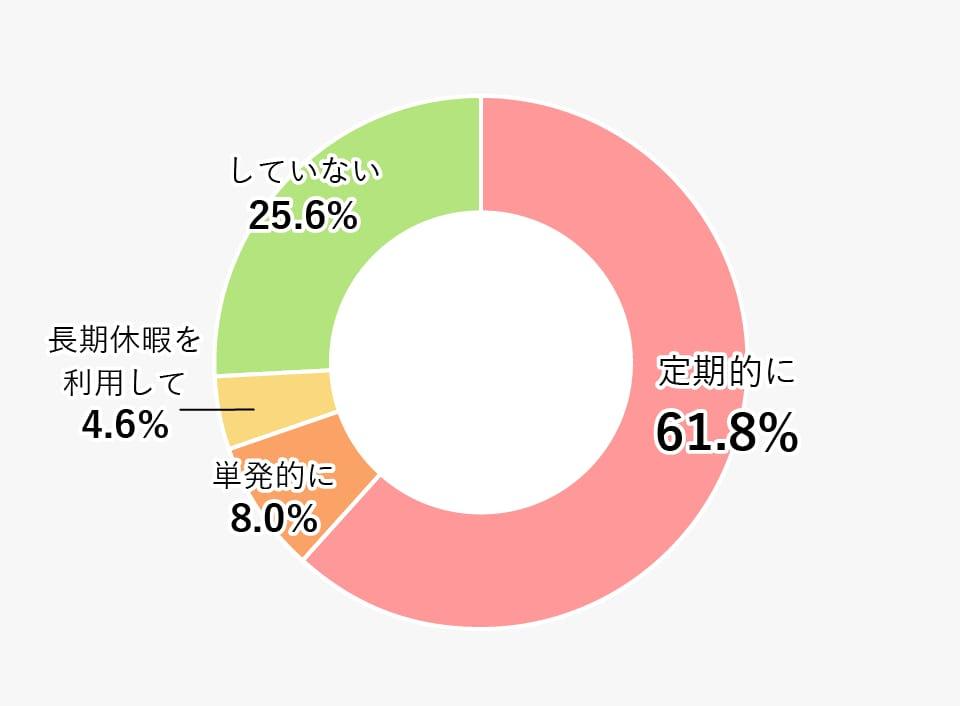 アルバイトの有無の割合(大学・短大合計)の円グラフ 詳細は表