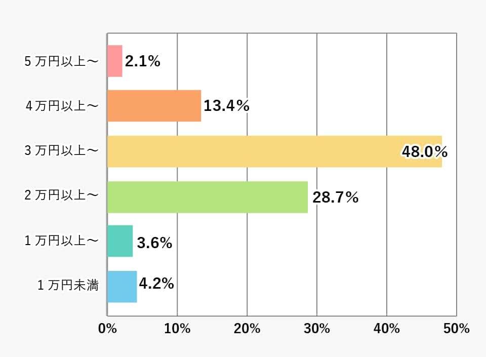 家賃金額別の割合(大学・短大合計)の棒グラフ 詳細は表