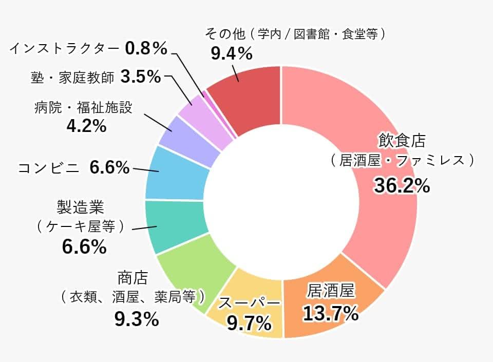 業種別の割合(大学・短大合計)の円グラフ 詳細は表