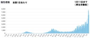 陽性患者数グラフ