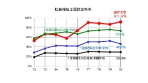 合格率のグラフ