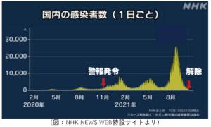 国内感染者推移グラフ