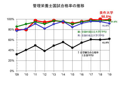 管理栄養士国家試験結果のグラフ