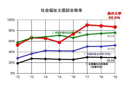 社会福祉士国家試験結果のグラフ