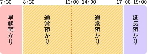 図:7時30分~8時30分 早朝預かり、8時30分~17時 通常預かり、17時~19時 延長預かり