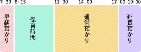 図:7時30分~8時15分 早朝預かり、8時15分~11時30分 保育時間、11時30分~17時 通常預かり、17時~19時 延長預かり