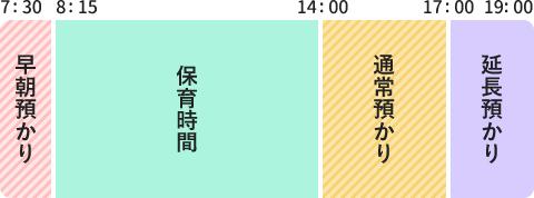図:7時30分~8時15分 早朝預かり、8時15分~14時 保育時間、14時~17時 通常預かり、17時~19時 延長預かり